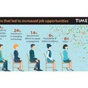 Skills have taken precedence over qualification in last 71 years: TimesJobs Survey